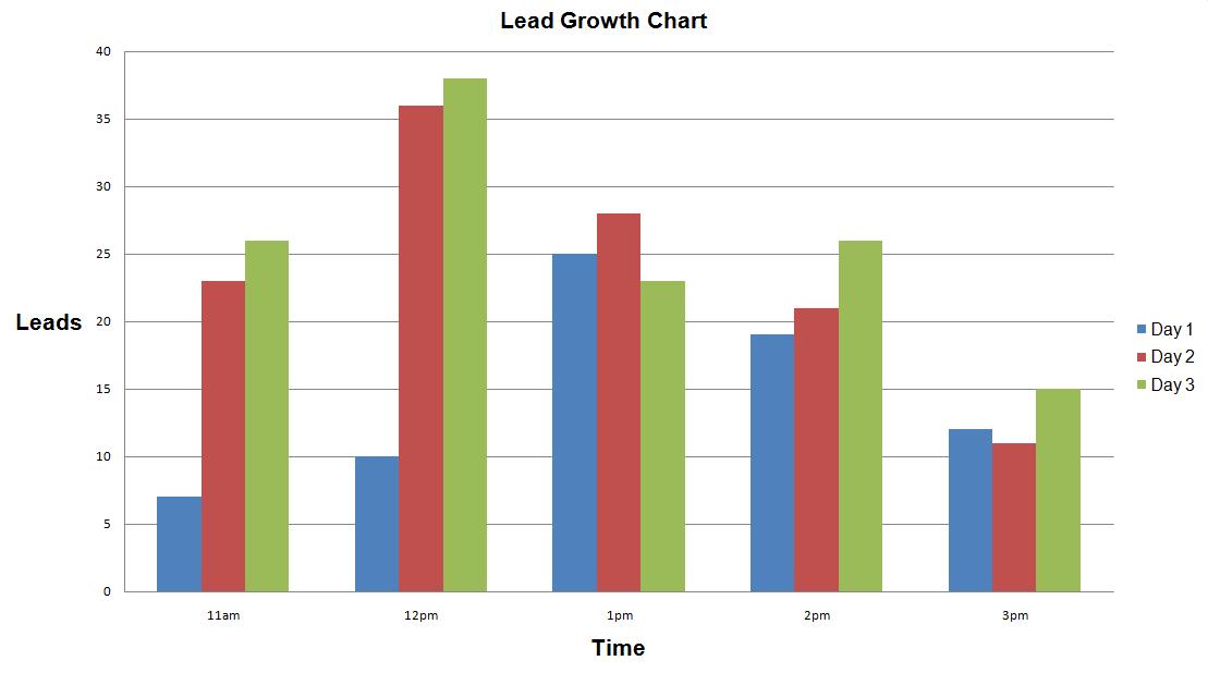 usbmemorydirect lead growth chart