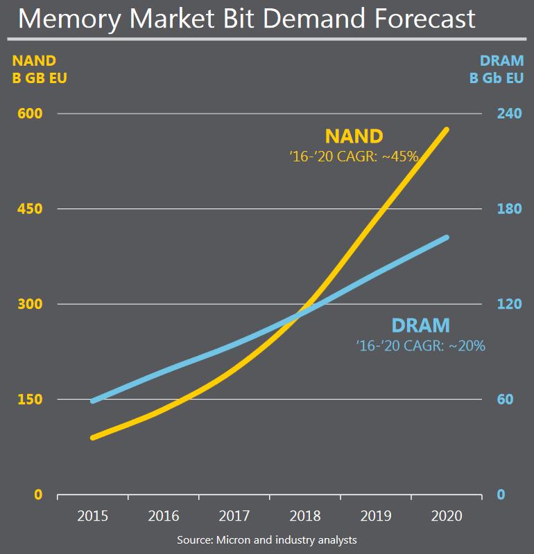 NAND Memory Supply Chart