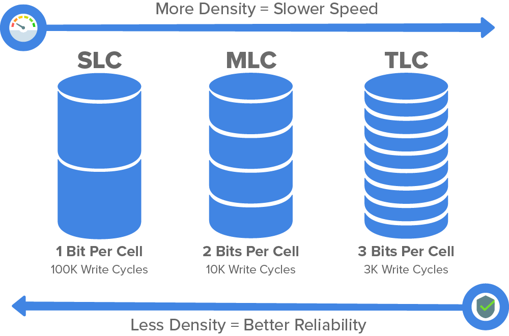 Density Difference Between SLC, MLC, and TLC NAND Flash Memory